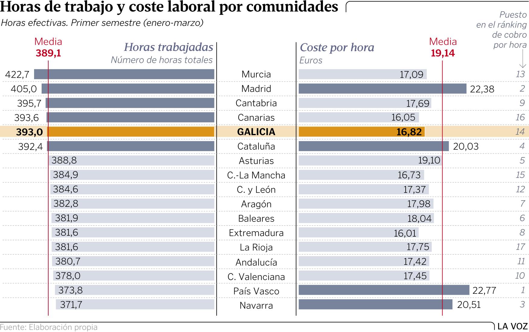 Galiza: Centenares de miles de personas empobrecidas. Precarización. Graf4