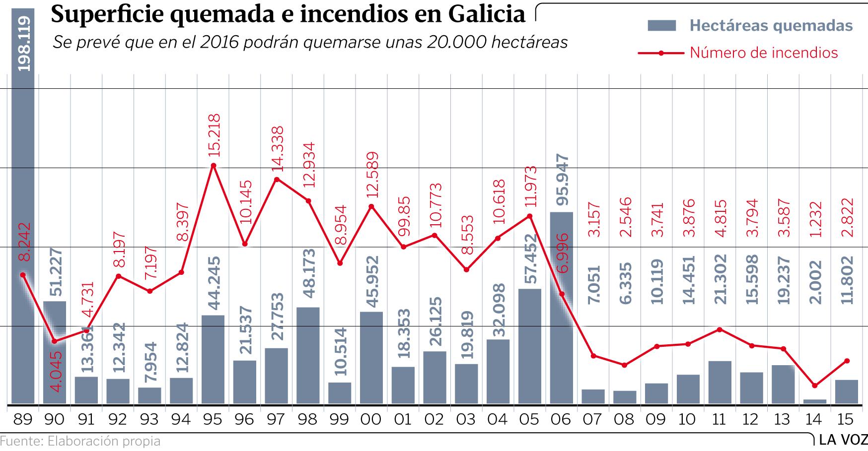 Galiza, incendios: La Xunta admite que en As Fragas do Eume han ardido 750 hectáreas.  - Página 2 Graf2