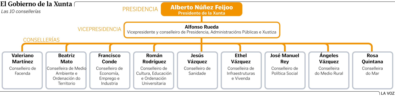 La Xunta Repite Gobierno Por Primera Vez En Sus 35 Años De