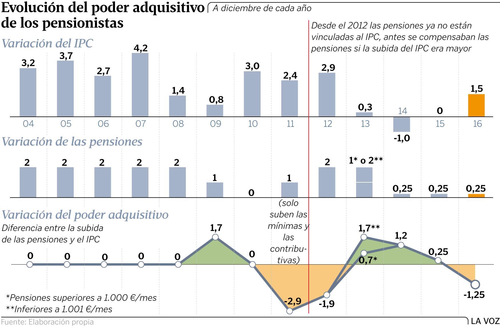 """Pensiones, jubilad@s. Continuidad en el """"damos y quitamos"""". Aumento de la privatización. La OCDE y el FMI por disminuirlas, retrasarlas...   - Página 6 Ge2p2g1-01"""