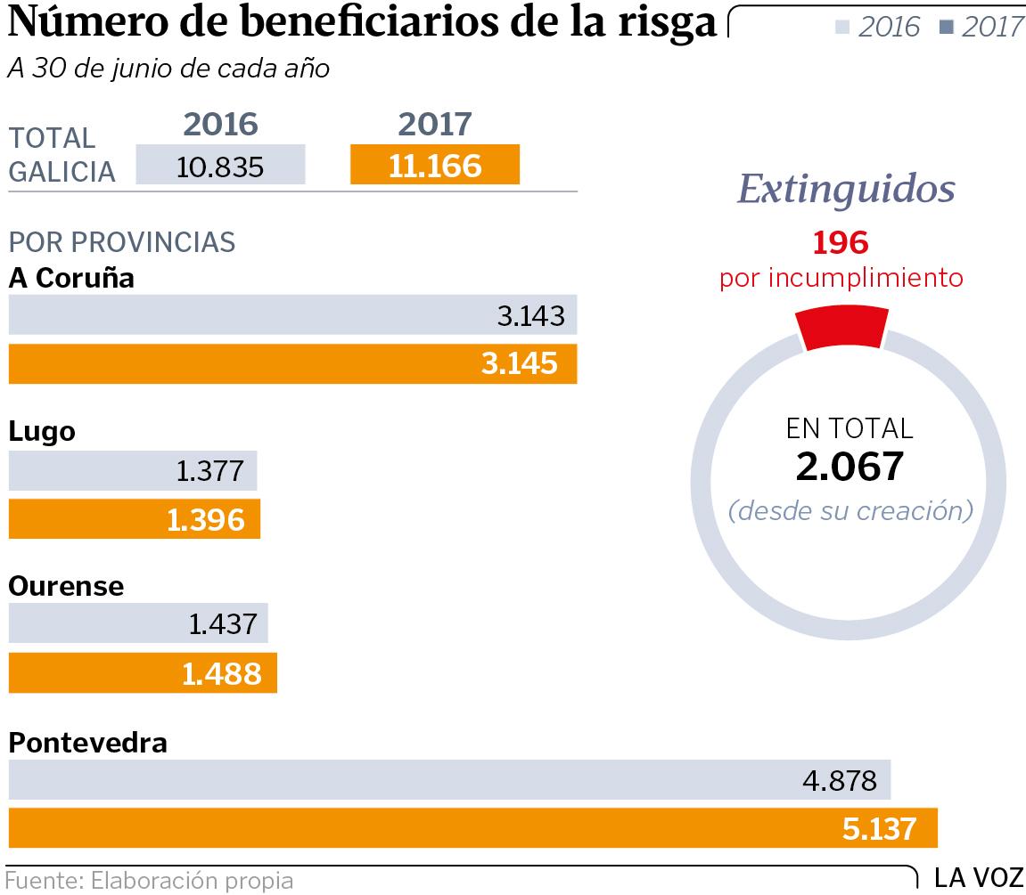 La Xunta retiró la renta de integración a 196 gallegos por incumplir ...