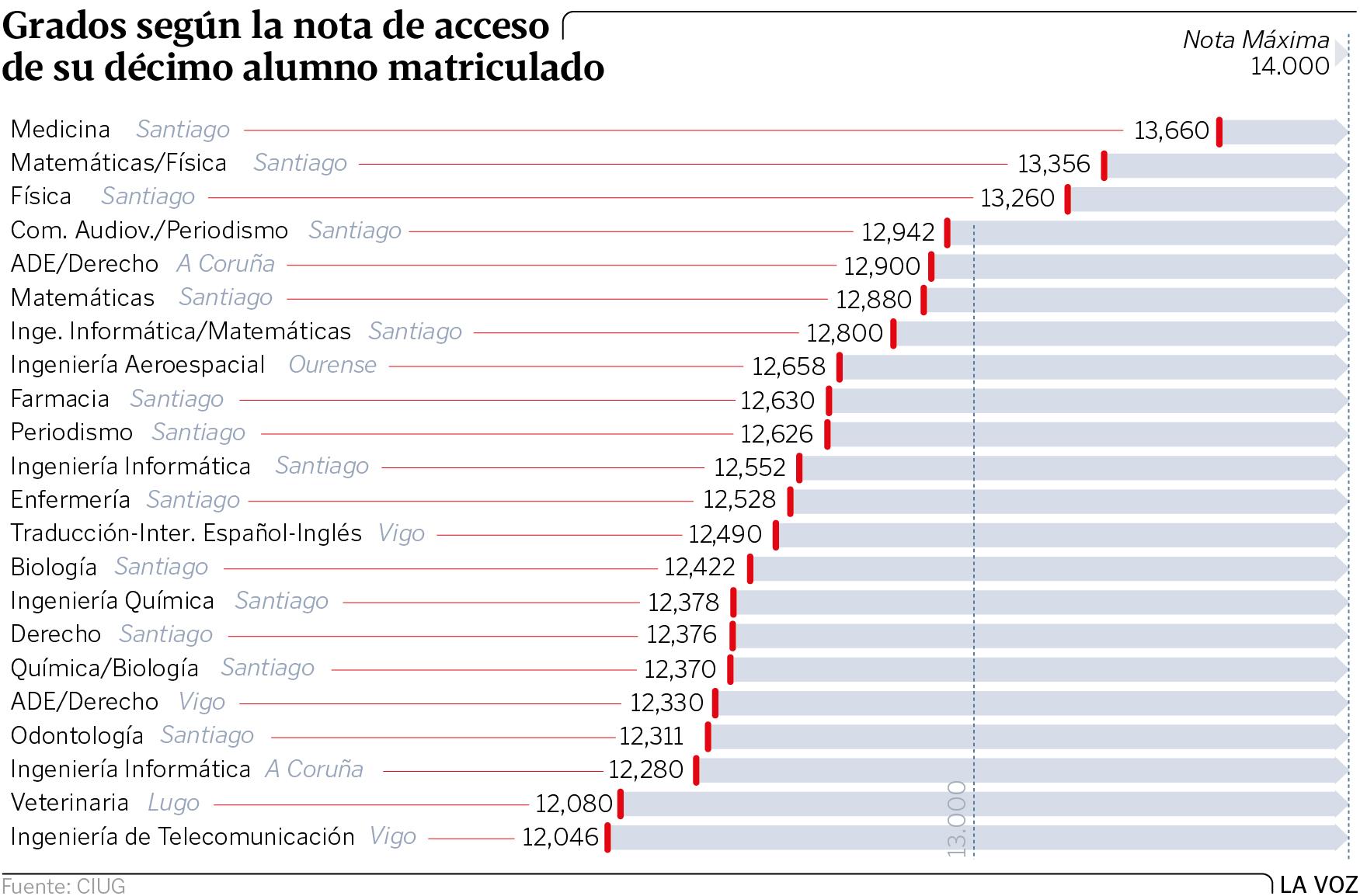 Los mejores expedientes de Galicia se reparten por veintidós carreras