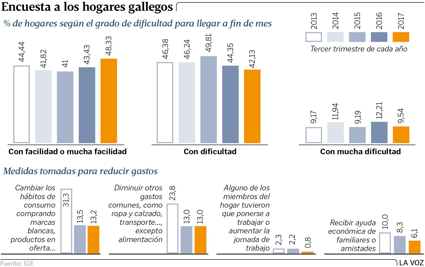 Reducir Gastos En El Hogar. Cmo Reducir Tus Gastos Mensuales Un With ...