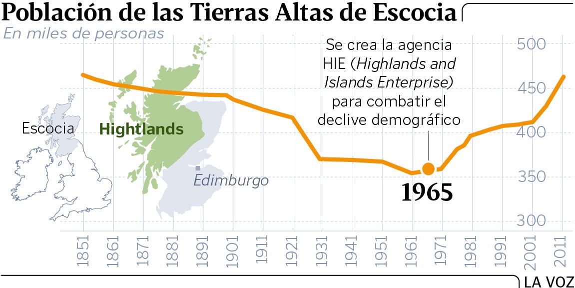 QSR#06 – Caso de éxito: Las Tierras altas de Escocia 3