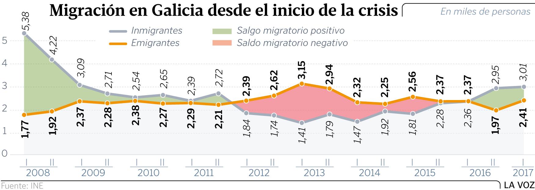Galiza, demografía: Despoblamiento rural, más de 200.000 casas deshabitadas. - Página 3 Migracion