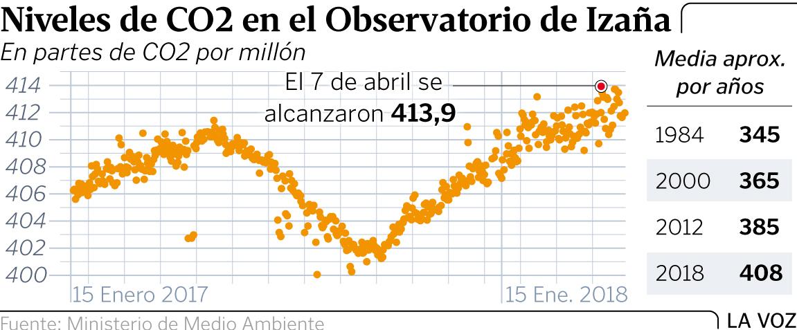 Fuente: lavozdegalicia.es