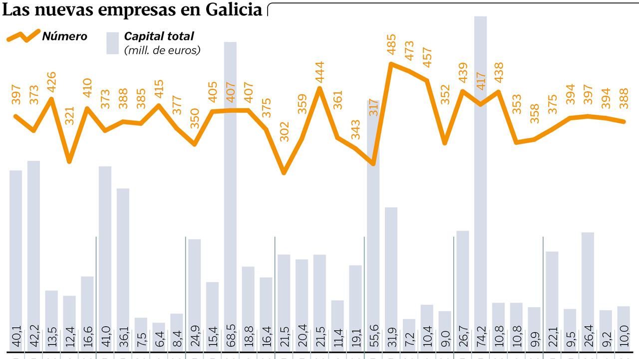 Las nuevas empresas en Galicia