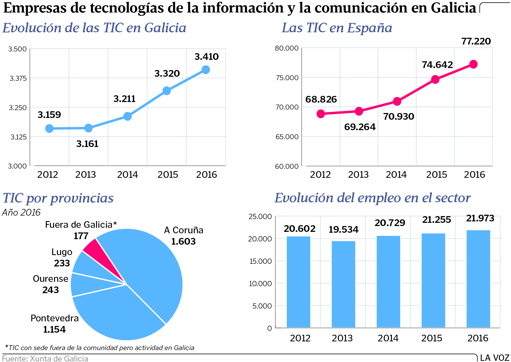 Empresas gallegas del sector TIC buscan trabajadores para cumplir ...