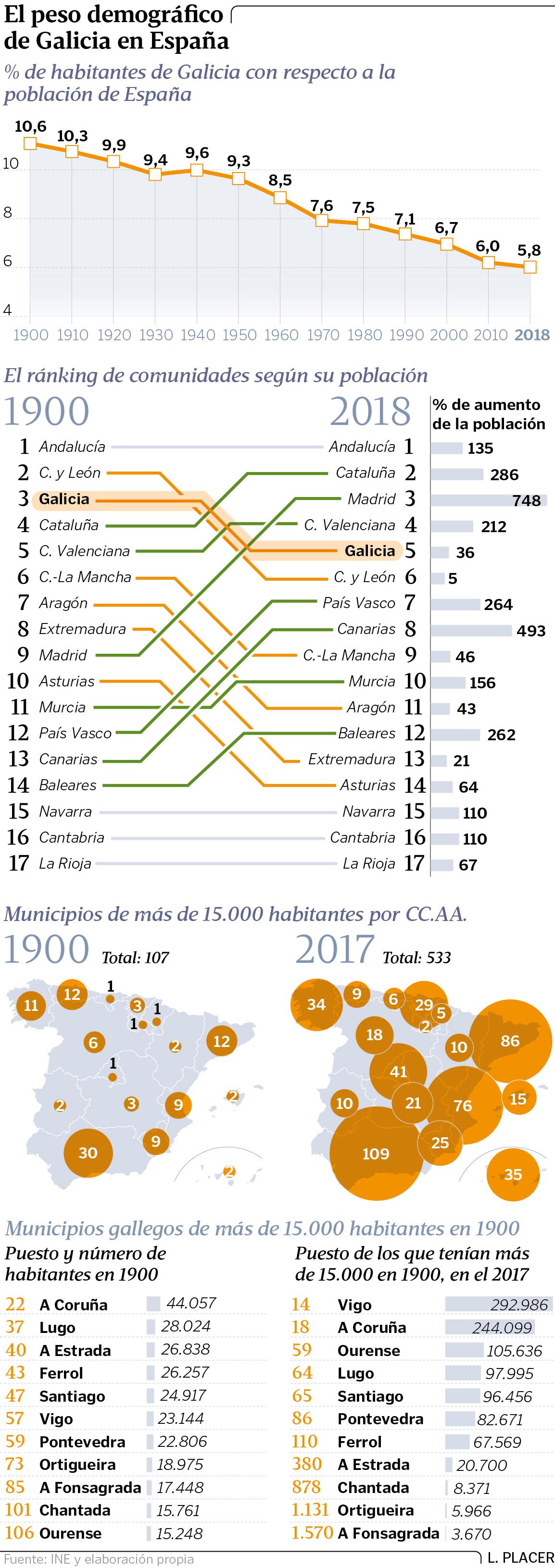 Galiza, demografía: Despoblamiento rural, más de 200.000 casas deshabitadas. - Página 3 VEmDAqgnlx3YShPbeHOd5WyB4KkyysXFHcsCZuG4i