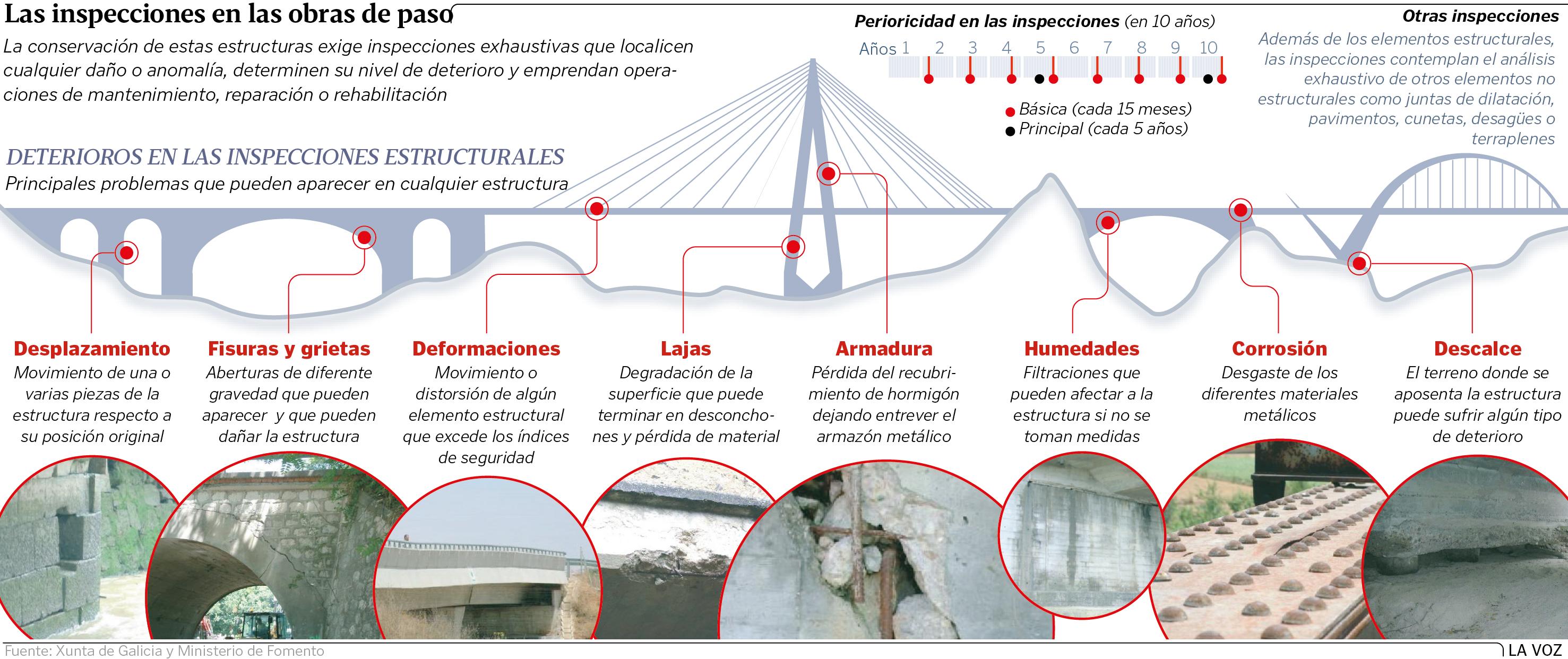 Xunta Y Fomento Revisan En Profundidad Puentes Y Viaductos