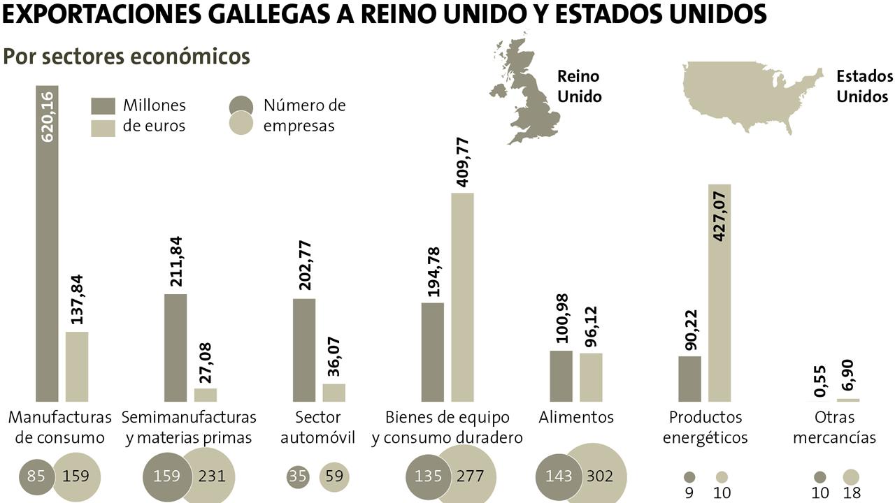 Las exportaciones gallegas al Reino Unido y EE.UU.