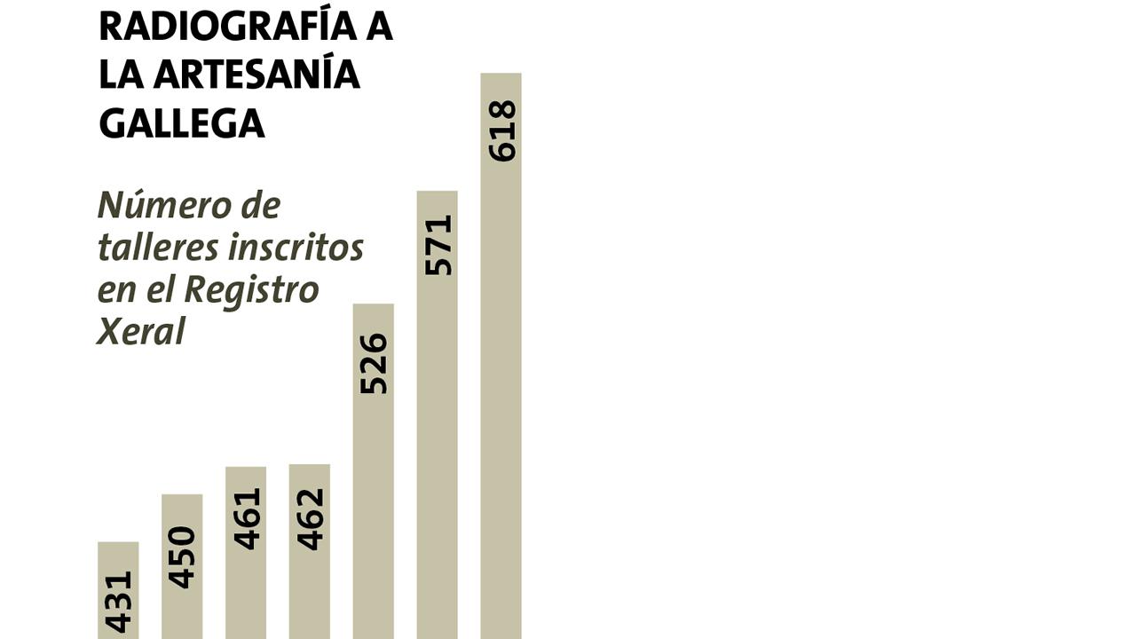 Radiografía de la artesanía gallega
