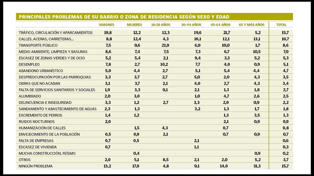 El principal problema de Vigo es... ninguno 56b0231882d