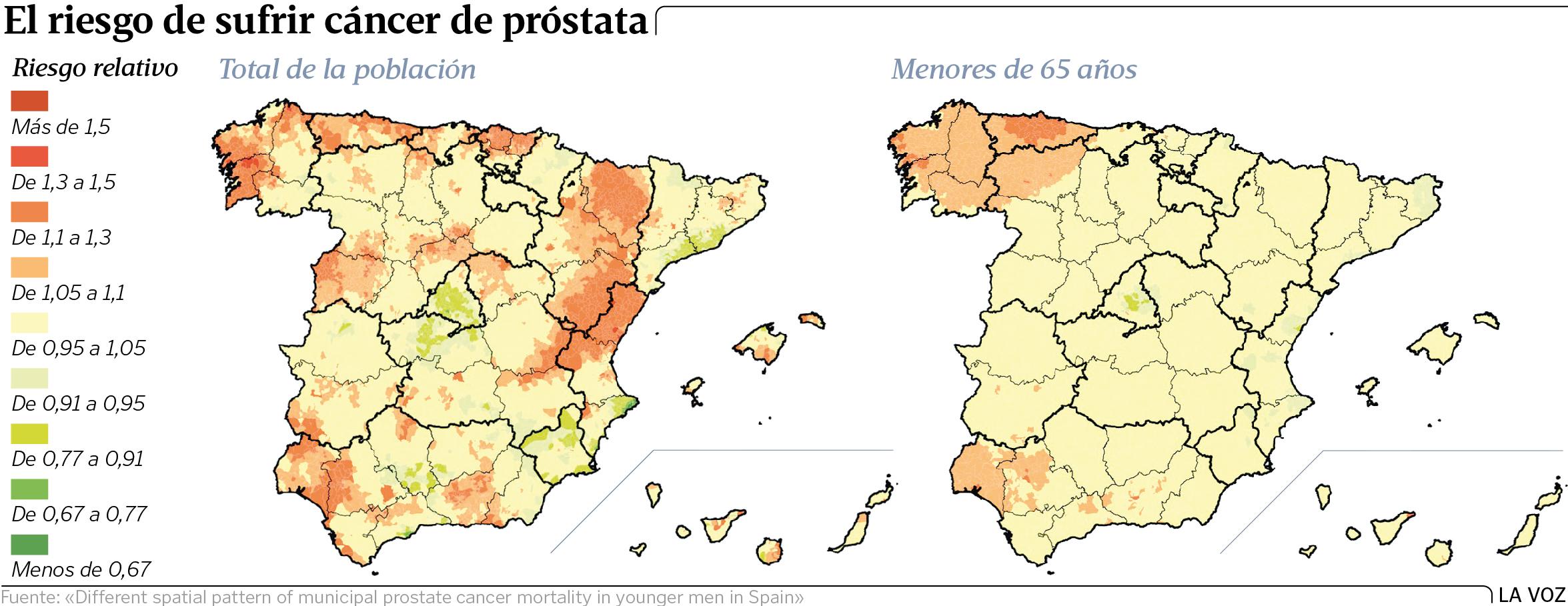 mortalidad en pacientes con cáncer de próstata