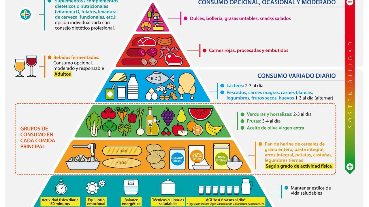Esta es la nueva pirámide alimenticia: más cereales integrales y menos carnes rojas