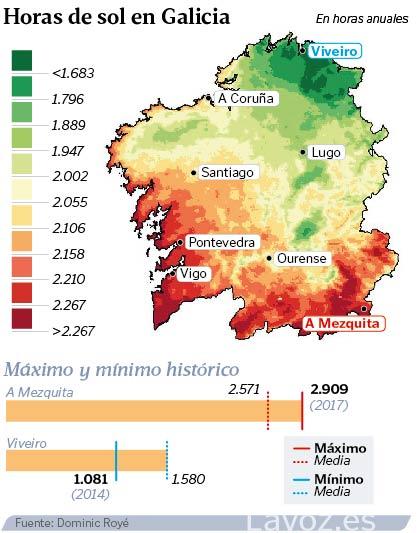 Cuál Es El Lugar Con Más Horas De Sol De Galicia