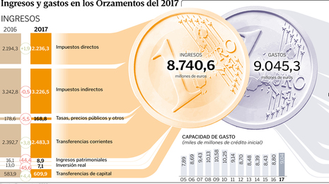 La Xunta agota el techo de gasto y aumenta los Orzamentos en casi 260 millones