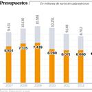 La reivindicación de Galicia en la cumbre de presidentes: una ecuación que tenga en cuenta la vejez