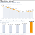 Mil bajas más al mes en Galicia