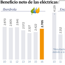 Las tres grandes eléctricas ganaron 45.000 millones en los últimos seis años