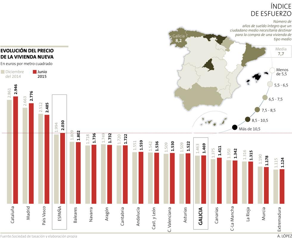 Стоимость содержания жилья в испании