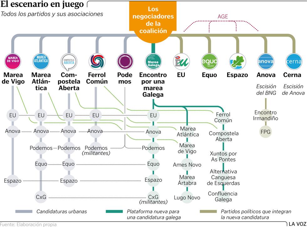Galiza: Negociantes de coalición. Gn4p8g1