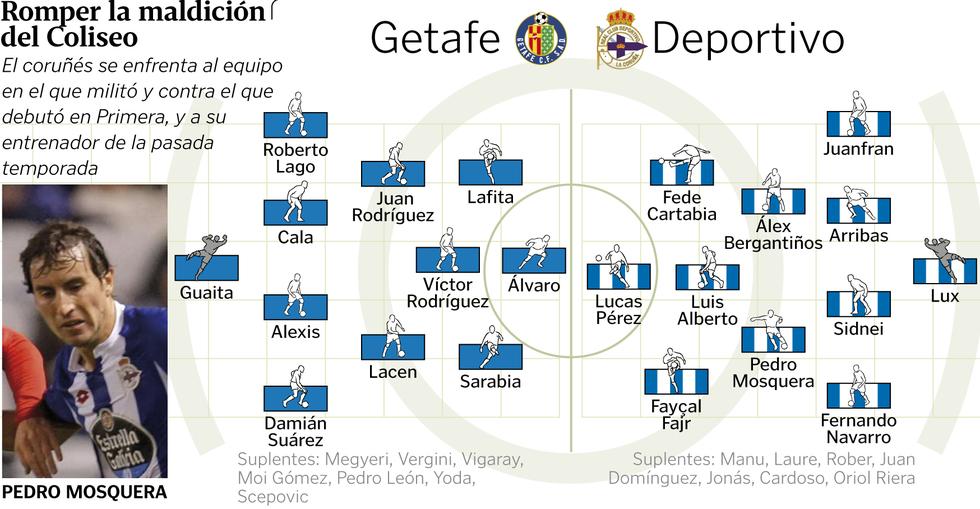 Alineaciones Getafe-Deportivo