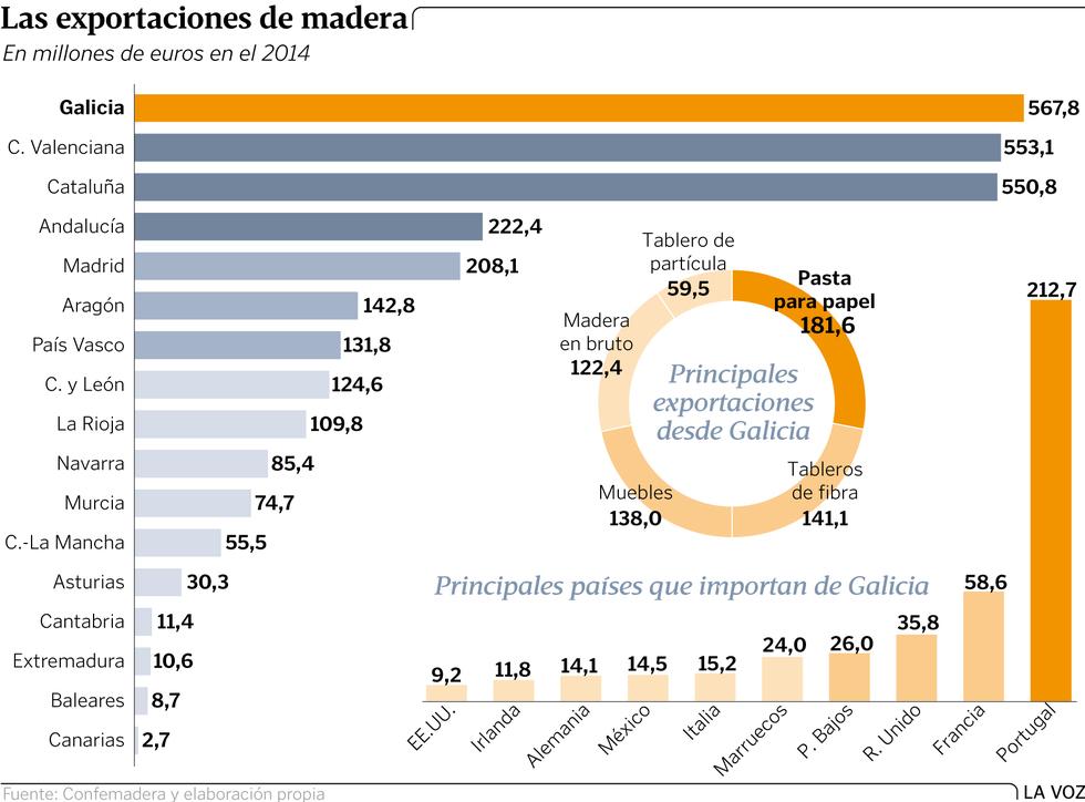 Más eucaliptos,  más   coníferas. Consecuencias de la sed de beneficio$ en la húmeda Galicia. El sector forestal. - Página 3 Graf