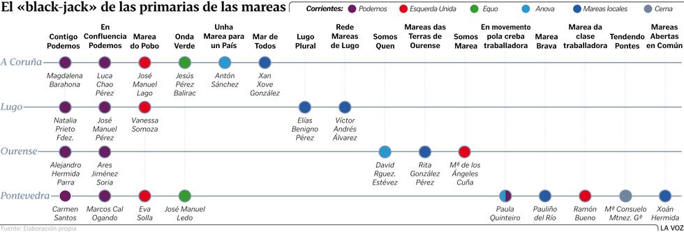 """Gremios de mareantes. La composición clasista predominante en las Mareas y demás candidaturas ciudadanistas, de """"unidad popular"""". Graf2"""