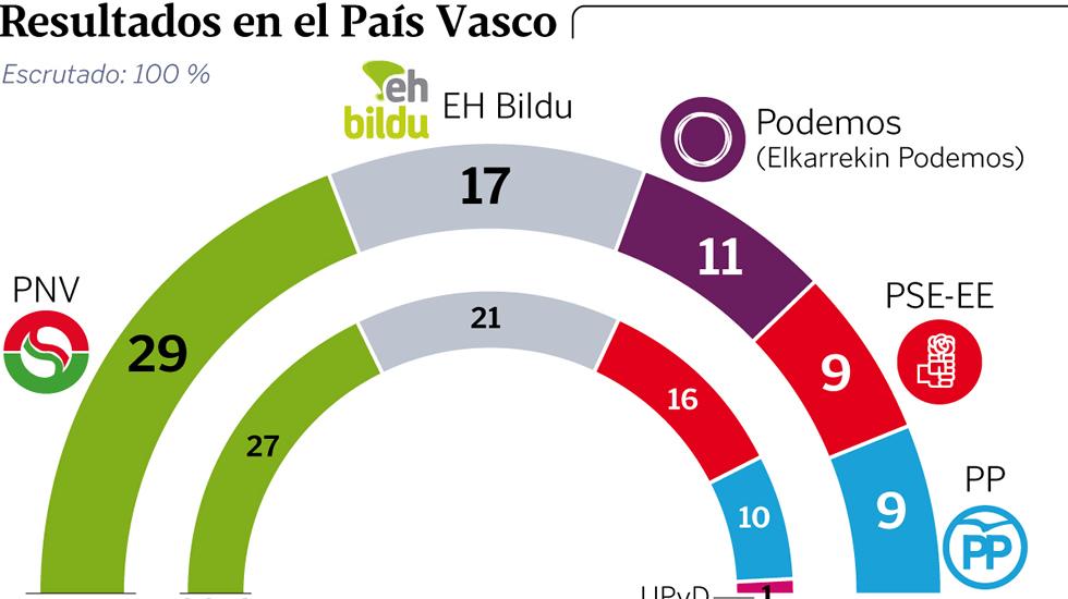 Resultados  electorales en  el  Reino  de  España, 20D. Y movimientos políticos posteriores - Página 19 Paisvascohor