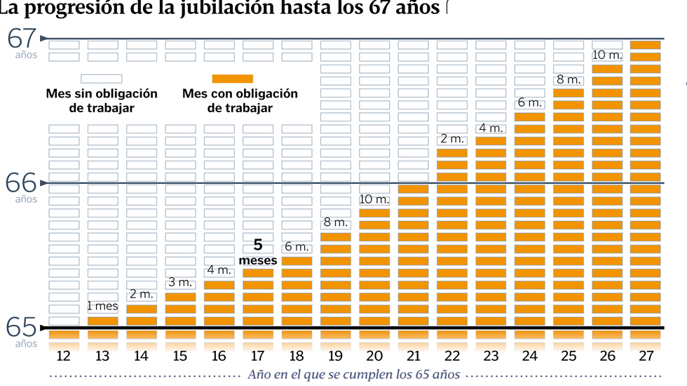 """Pensiones, jubilad@s. Continuidad en el """"damos y quitamos"""". Aumento de la privatización. La OCDE y el FMI por disminuirlas, retrasarlas...   - Página 6 Jubi_hor"""